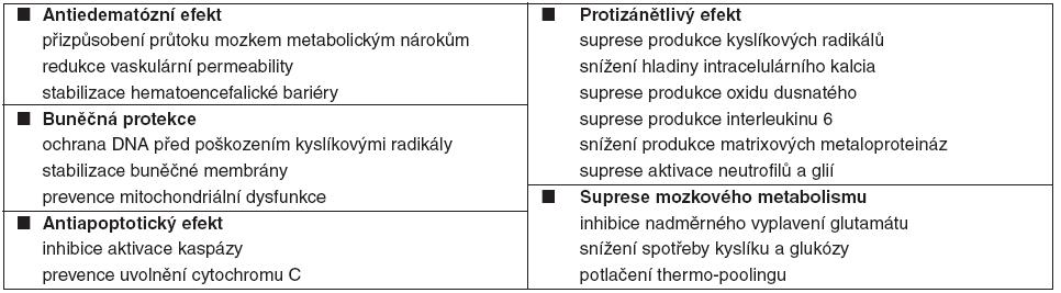 Neuroprotektivní mechanismy terapeutické hypotermie