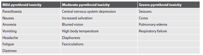 Table 2. Symptomatology of acute pyrethroid intoxication.