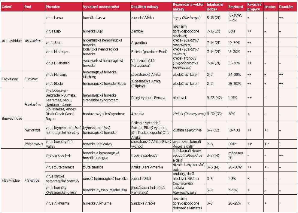 Přehled virových hemoragických horeček (volně upraveno podle 4, 12 a 35)