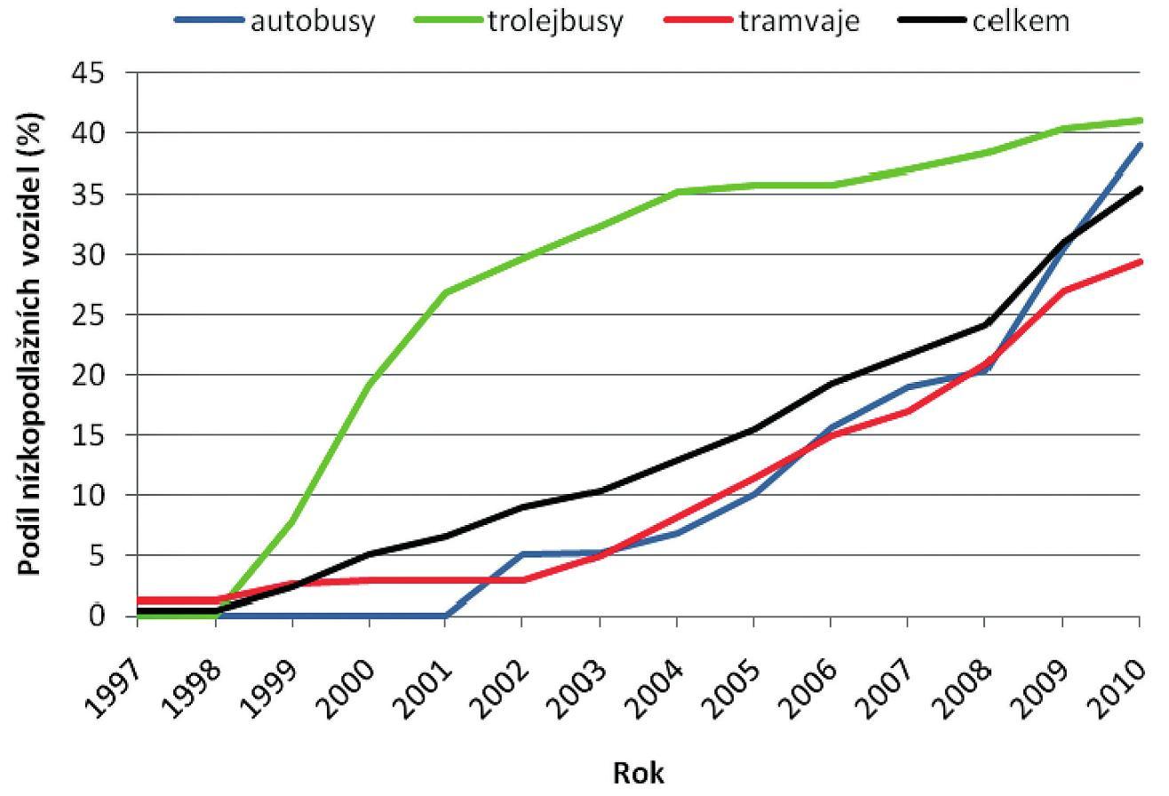 Vývoj podílu nízkopodlažních vozidel Dopravního podniku města Brna (v procentech) v letech 1997–2010.