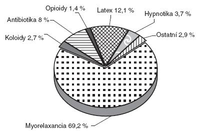 Příčina alergických reakcí (volně podle [3])