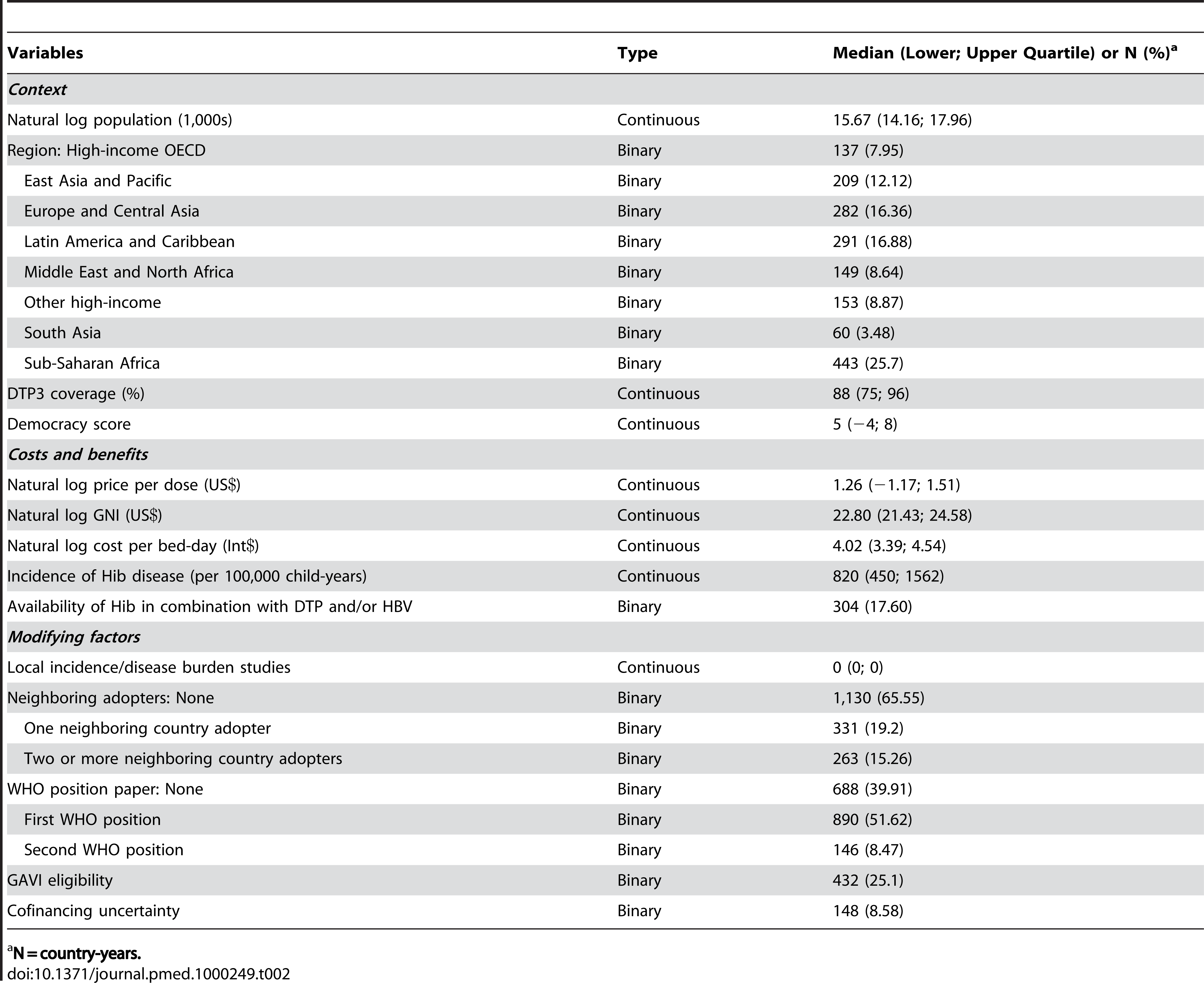 Summary statistics of included independent variables.