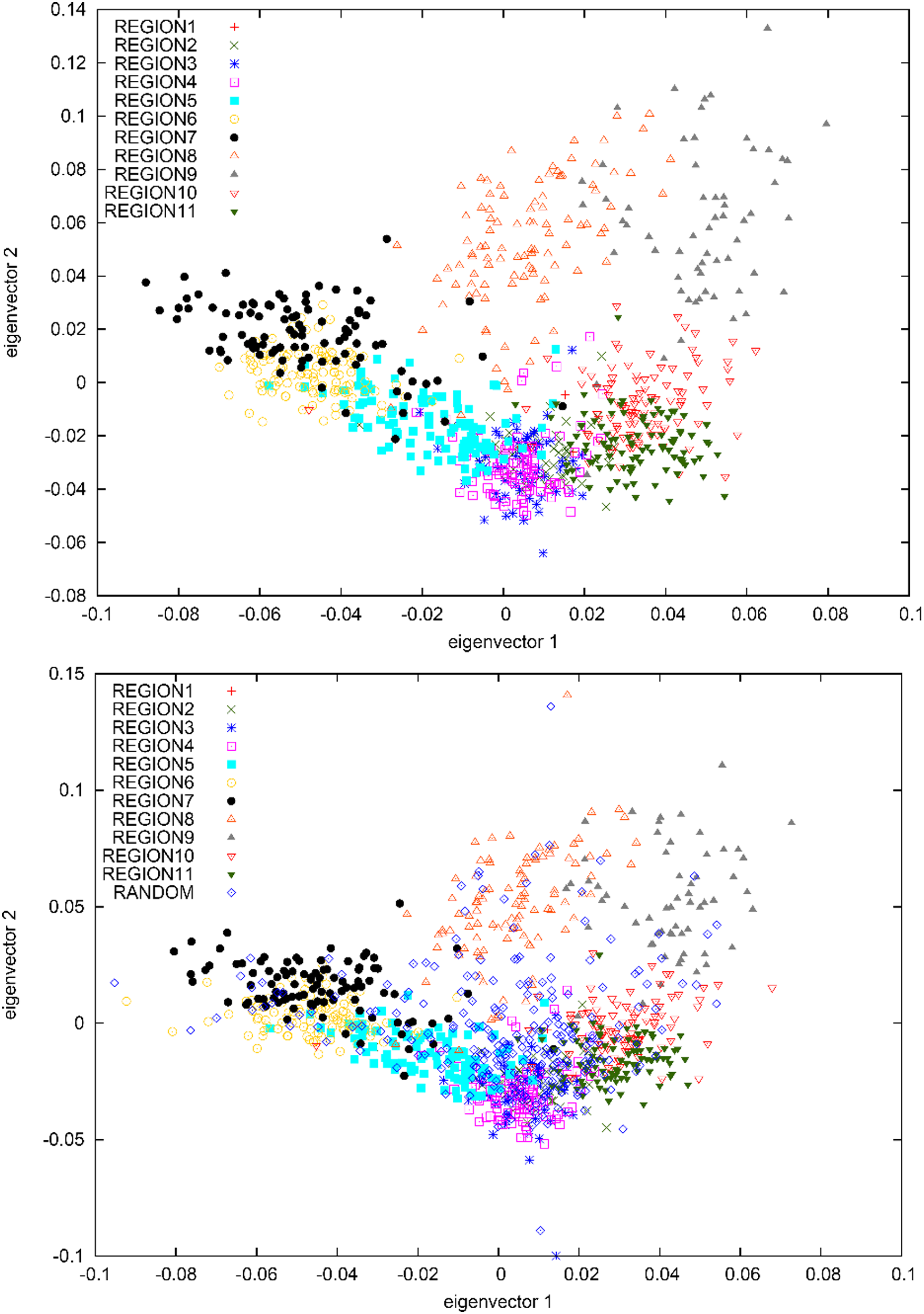 PCA plots of (A) samples with most of their ancestry from 11 regions of Iceland and (B) samples with most of their ancestry from 11 regions of Iceland, together with a set of 250 randomly selected Icelandic samples.