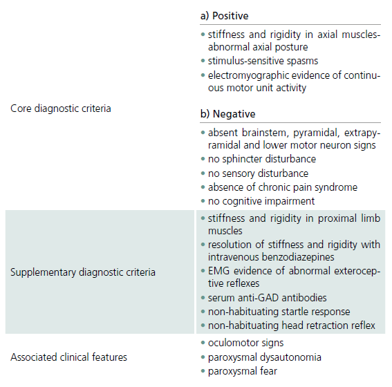 SPS – diagnostic criteria [1].