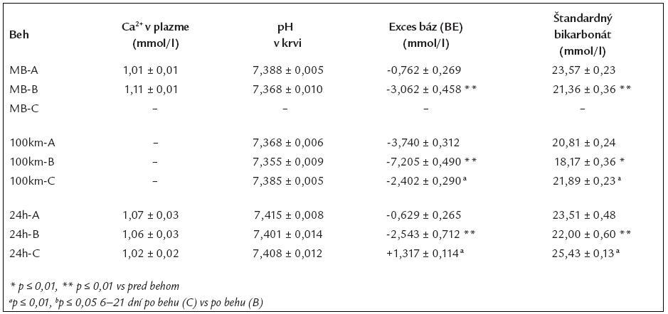 Ionizovaný vápnik v plazme a acidobázická rovnováha pred (A), po (B) a 6–21 dní (C) po maratónskom behu, 100-kilometrovom behu a 24-hodinovom dlhotrvajúcom behu.