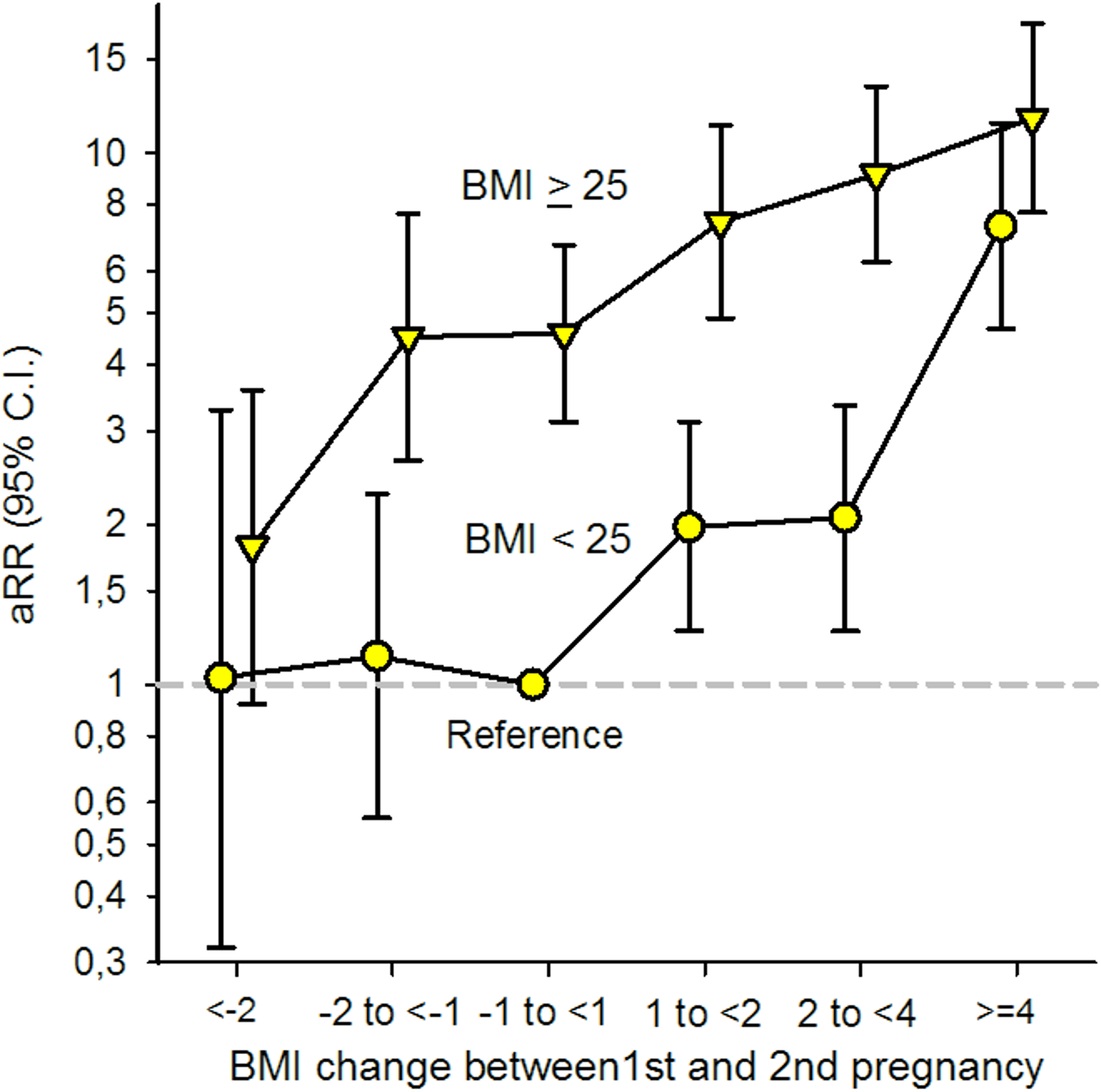 Adjusted (a) relative risk (RR) for Gestational Diabetes Mellitus (GDM) by change in Body Mass Index (BMI) between first and second pregnancy and BMI &lt; 25 and BMI ≥ 25 in first pregnancy (<i>n</i> = 24,198), The Medical Birth Registry of Norway 2006–2014.