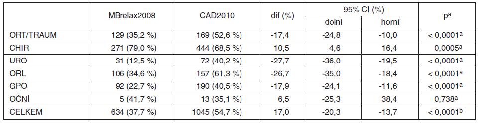 Relaxovaní (ze všech CA) v MBrelax2008 vs. CAD2010