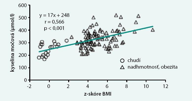 Vzťah medzi koncentráciami kyseliny močovej v plazme a z-skóre indexu telesnej hmotnosti u 10–18-ročných detí a adolescentov