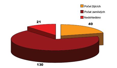Přehled počtu žijících a zemřelých Graph 2. Overwiew of patients survival rates and death rates