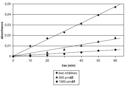 Stanovení inhibiční aktivity sloučeniny III na aktivitu kaspasy 1 – závislost naměřených hodnot absorbance (405 nm) vůči času