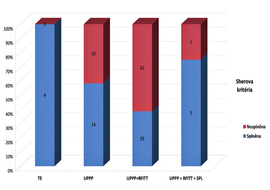 Porovnání úspěšnosti jednotlivých výkonů dle Sherových kritérií (počet).
