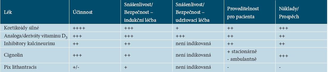 Porovnání parametrů lokální terapie podle [20]