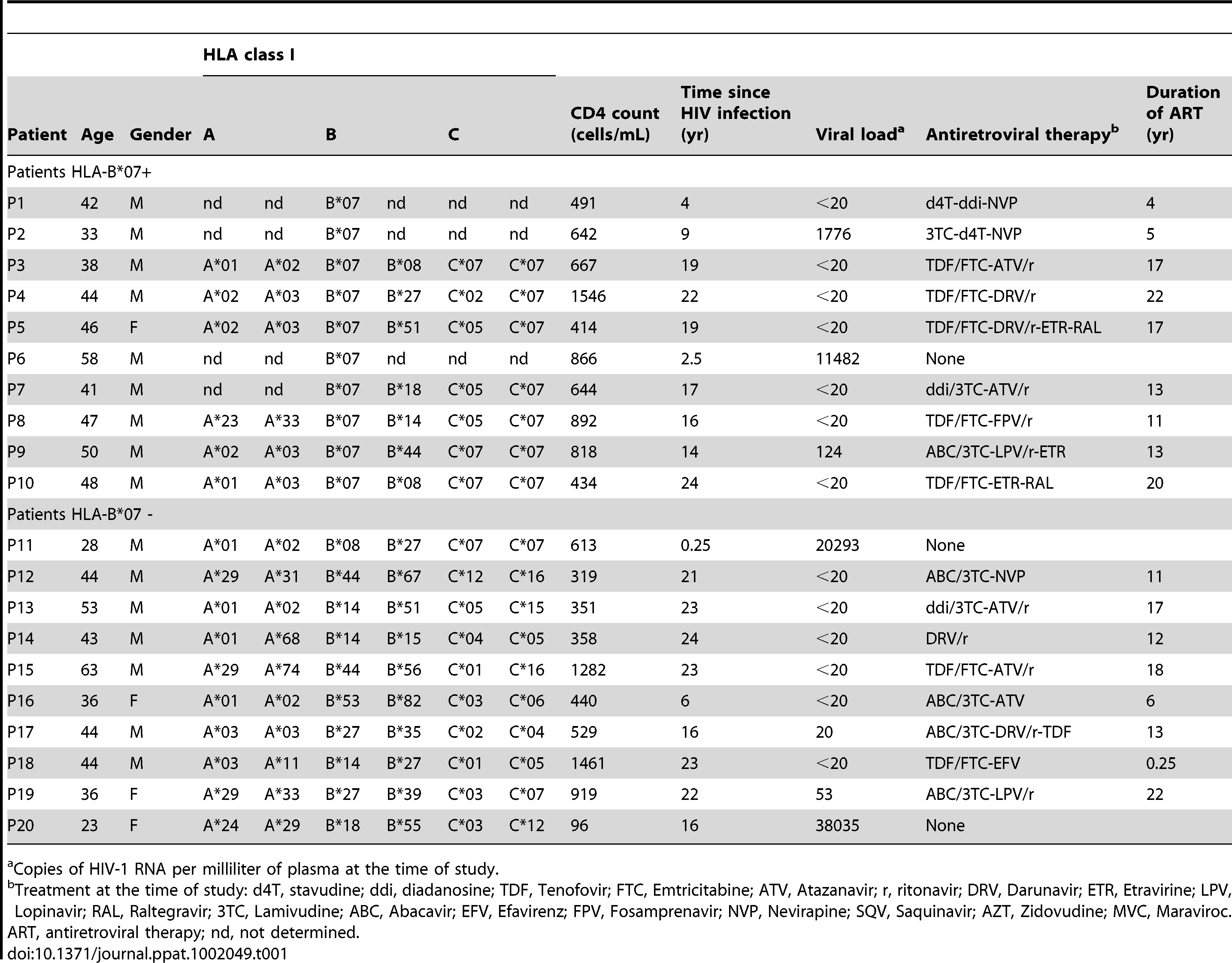 List of patients used in this study.