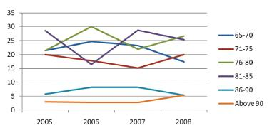 Graph 2. The age structure of hospitalized seniors