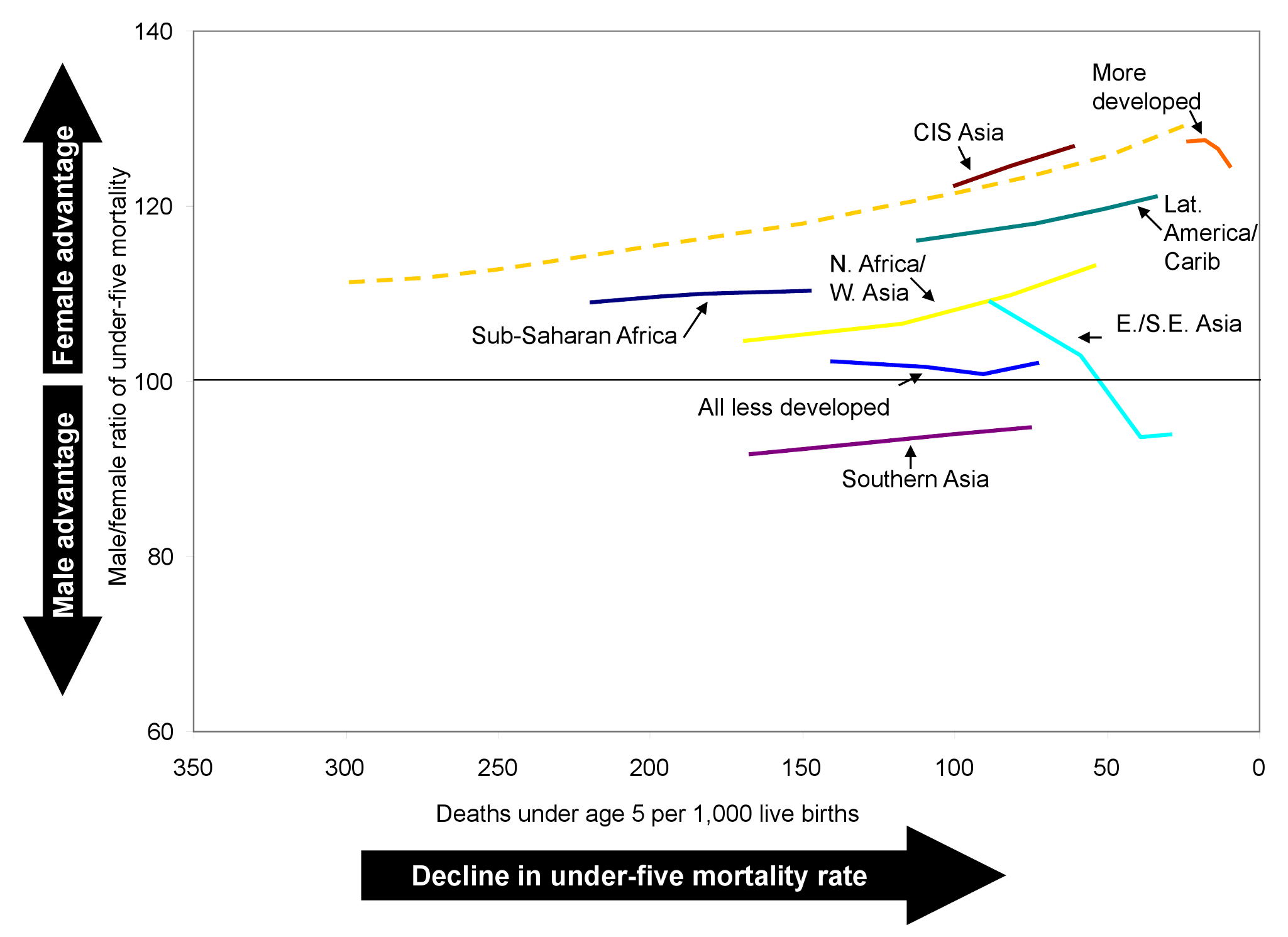 Trends in the male-to-female ratio of under-five mortality by level of under-five mortality.