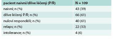 Charakteristika pacientů dle předchozí léčby pegylovaným interferonem/ribavirinem (P/R)