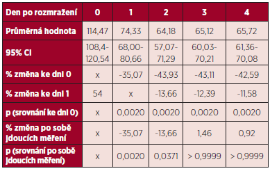 Změny aktivity F VIII (%) v rozmražené plazmě.