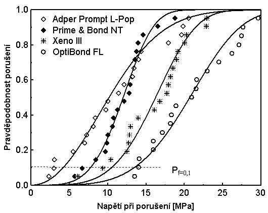 Weibullův výnost pravděpodobnosti porušení adhezního spoje na působícím napětí pro několik typických adheziv.