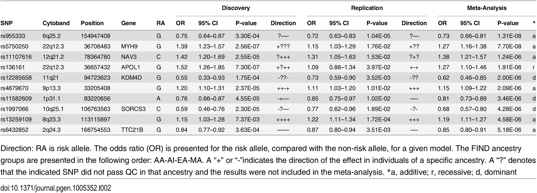 Trans-ethnic meta-analysis GWAS results, across Discovery and Replication samples.