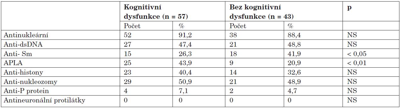 Výskyt autoprotilátek u kognitivní dysfunkce.