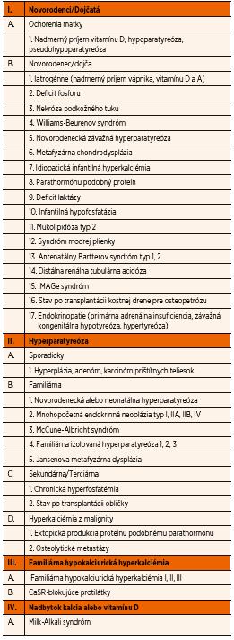 Príčiny hyperkalciémie.