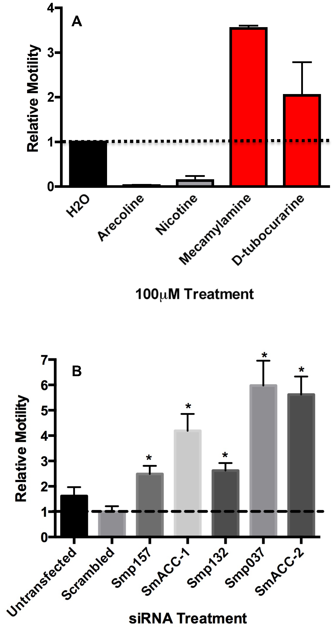 Pharmacological and RNAi behavioral assays in schistosomula.