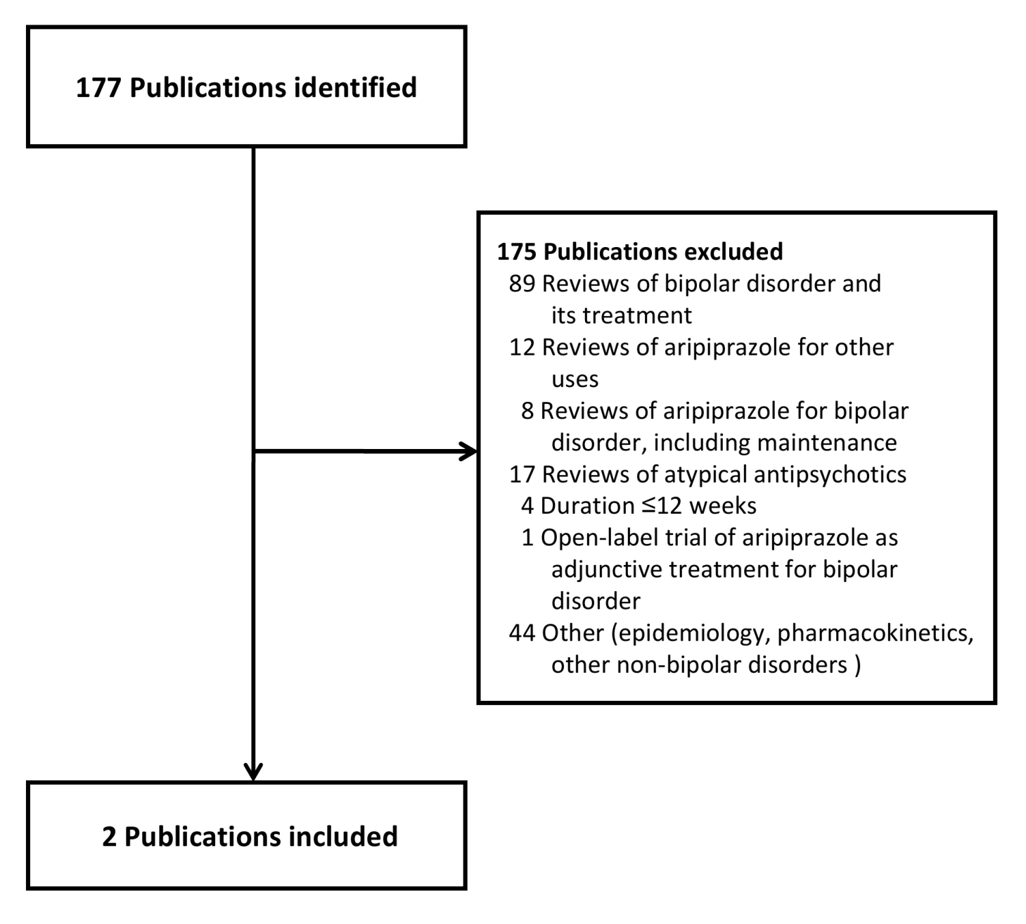 Publications identified for review.