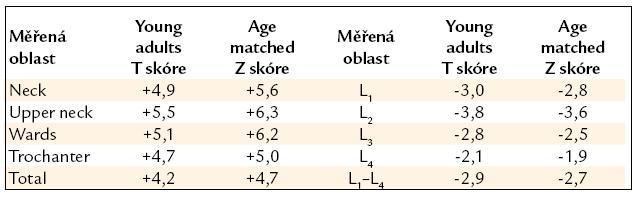 Výsledky měření kostní hustoty před léčbou. T skóre udává, o kolik směrodatných odchylek se liší naměřená hodnota od normy pro mladé osoby, Z skóre udává, o kolik směrodatných odchylek se liší naměřená hodnota od průměrné hodnoty pro daný věk a pohlaví. Zřetelně je zvýšená hustota kostní struktury krčku femuru a naopak snížená kostní hustota bederních obratlů.