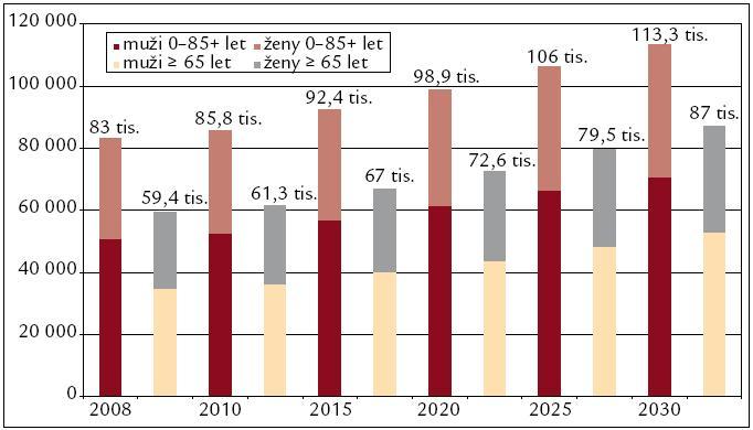 Očekávané počty nových onemocnění nádory žaludku ve 27 zemích EU.
