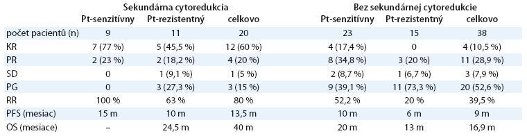 Efektivita kombinovaného režimu a sekundárna cytoredukcia.