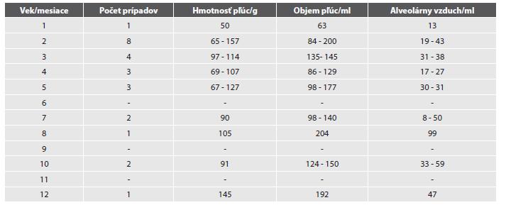 Hmotnosť a objem pľúc a množstvo alveolárneho vzduchu u detí do 1. roku veku.