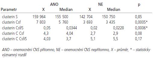 Hodnoty vybraných měřených ukazatelů podle přítomnosti onemocnění CNS (ANO/NE).