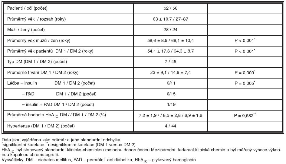 Demografická a klinická data souboru