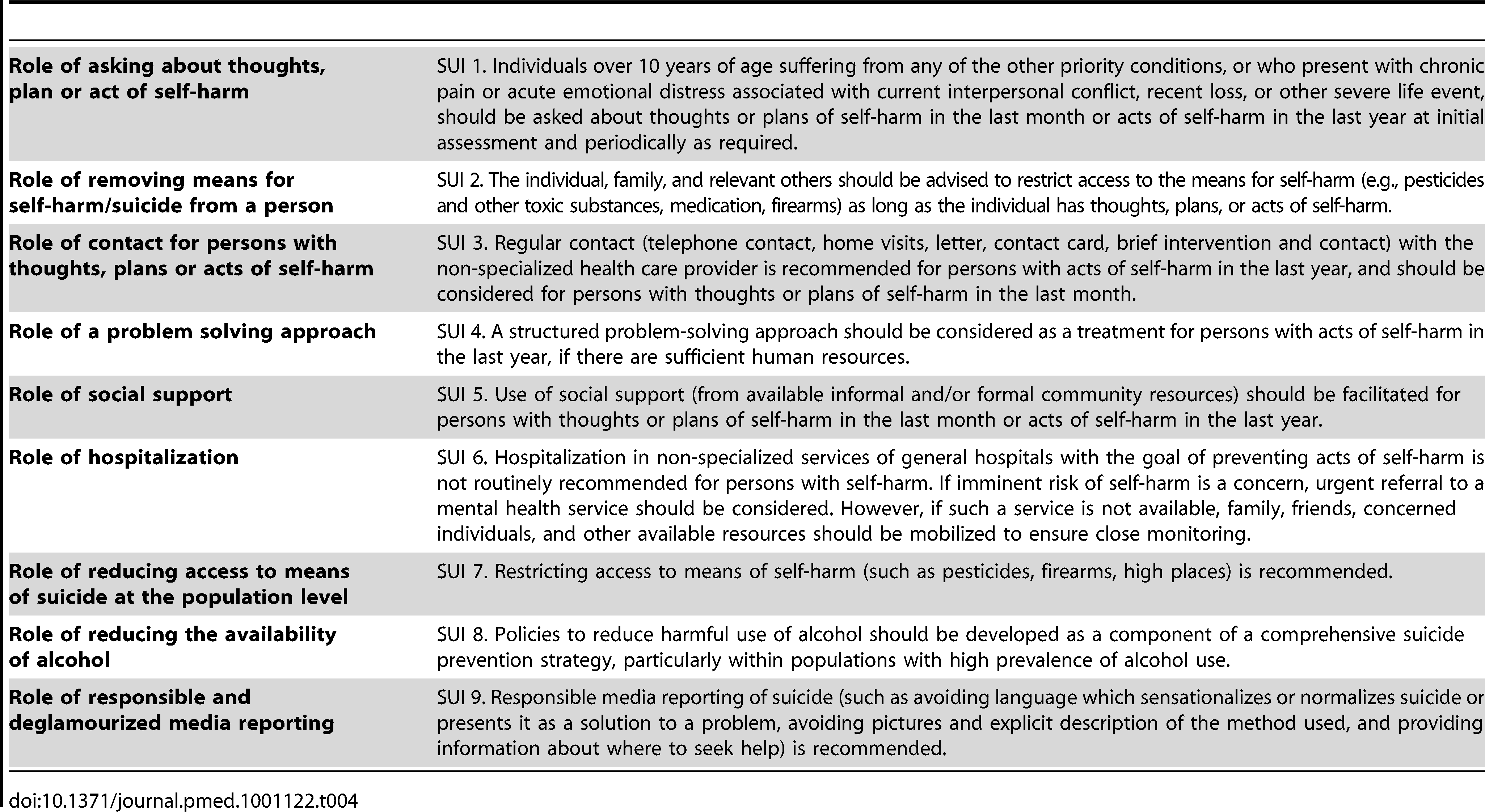 Abridged recommendations for self-harm and suicide (SUI 1–9).