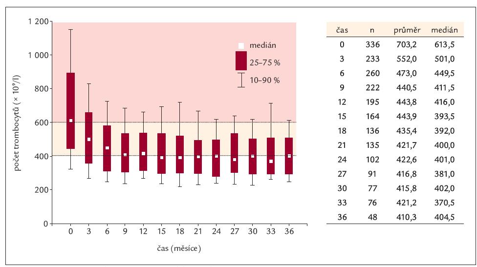 Vývoj počtu trombocytů v čase u celého souboru pacientů.