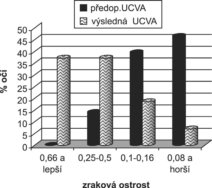 Srovnání předoperační a výsledné nekorigované zrakové ostrosti (UCVA).