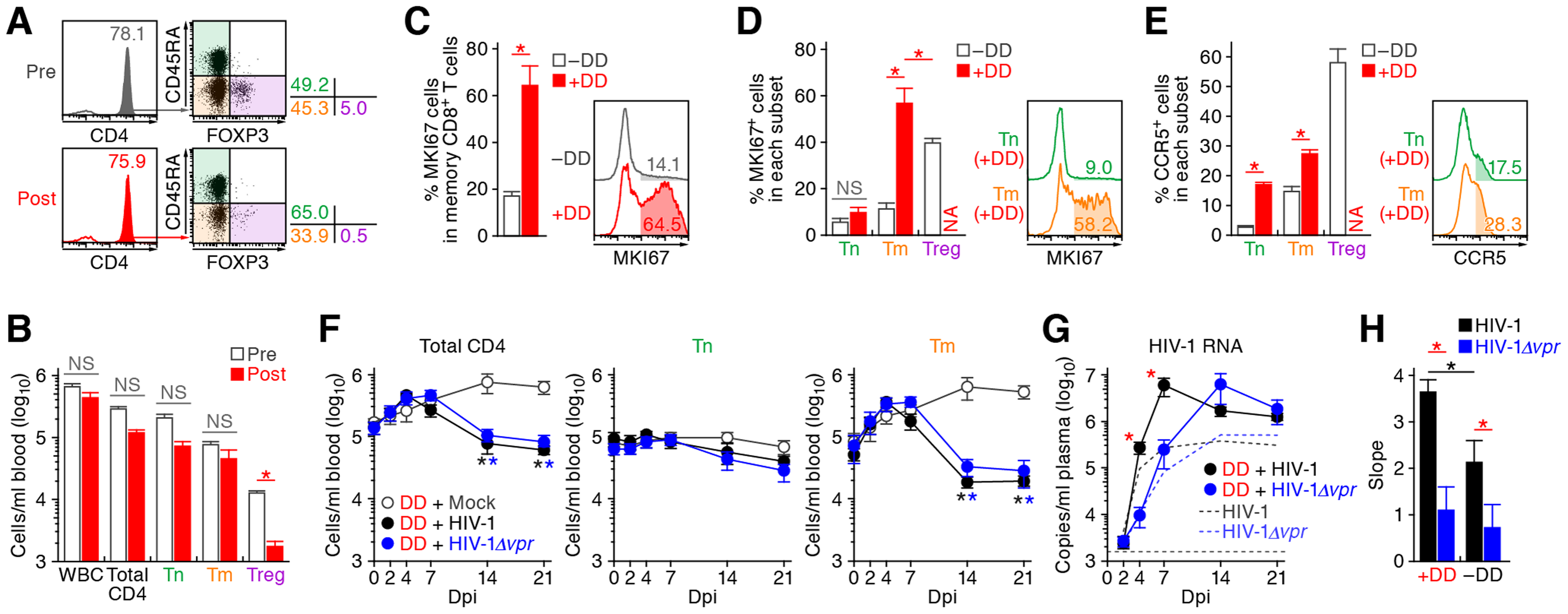 Augmentation of Vpr's effect and HIV-1 propagation by Treg depletion.