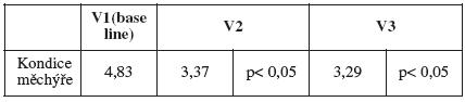 Průměrná hodnota škály kondice měchýře