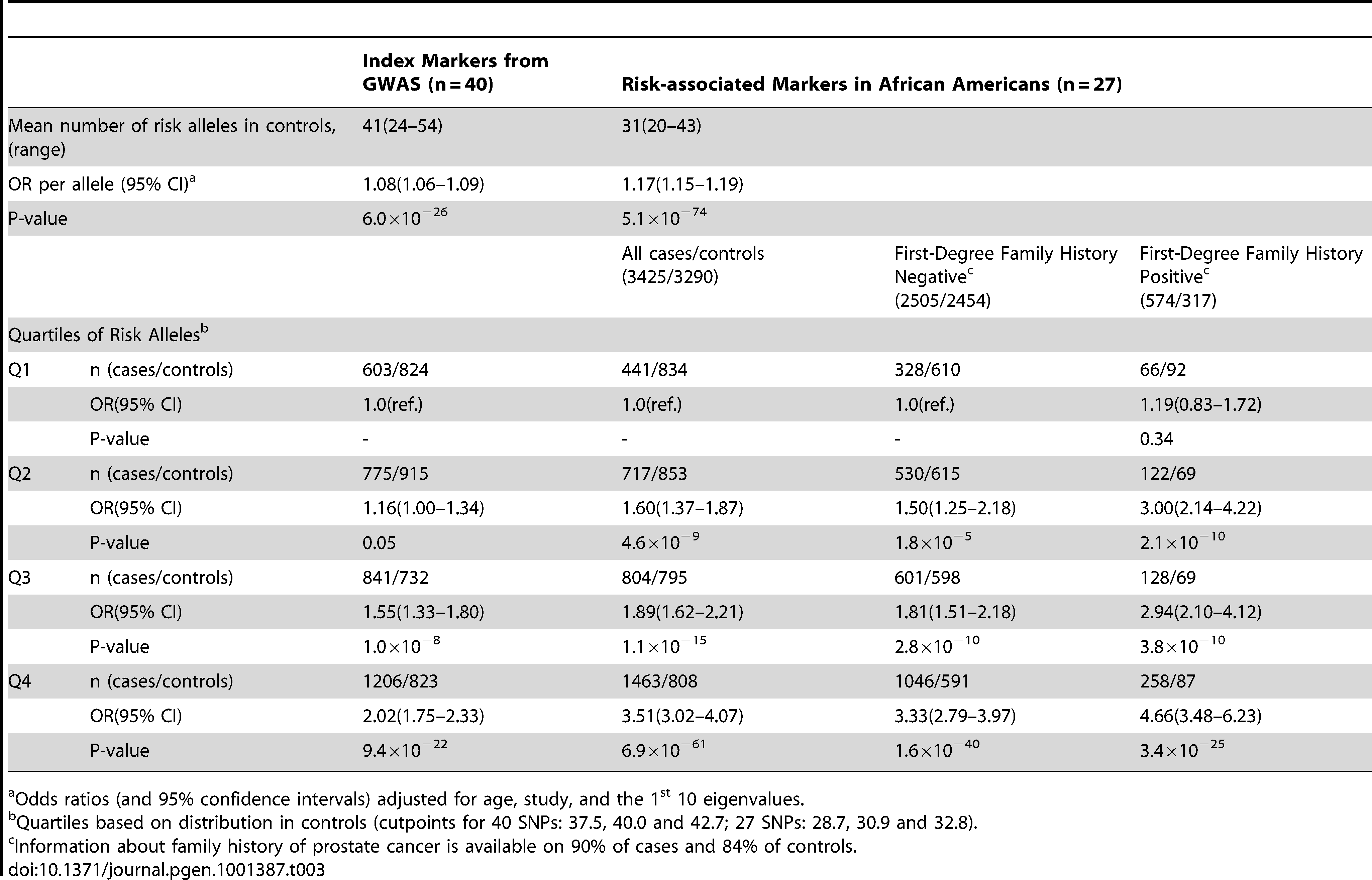 The association of the total risk score with prostate cancer risk in African Americans.