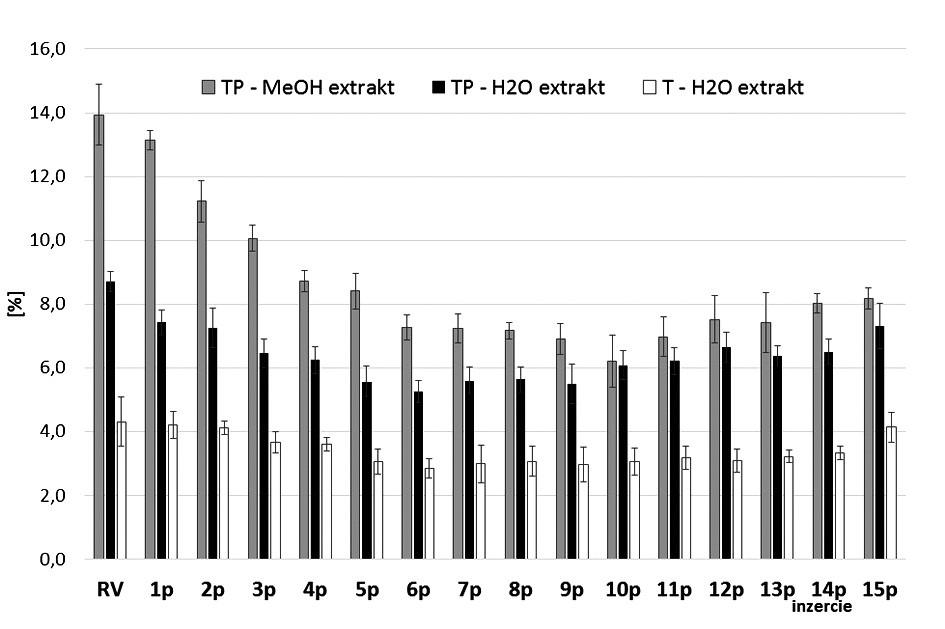 """Celkový obsah polyfenolov (TP) a """"trieslovín"""" (T) vyjadrených ako pyrogalol vo vodných a metanolových extraktoch listových párov M.× villosa Huds. 'Snežná'"""