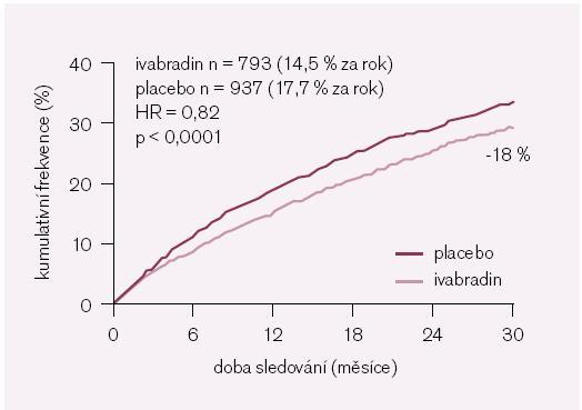 Obr. 4. Studie SHIFT – výskyt primárního sledovaného kombinovaného klinického ukazatele (kardiovaskulární mortalita + + hospitalizace pro srdeční selhání). Upraveno podle [12].
