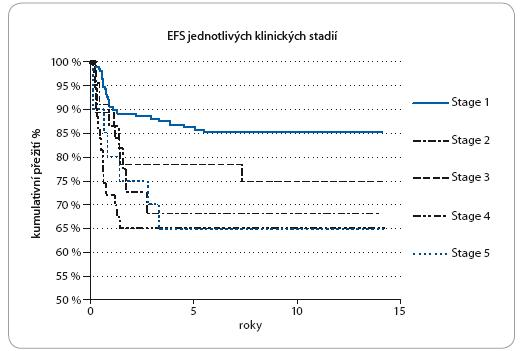Kaplan-Meierovy grafy EFS u jednotlivých klinických stadií.