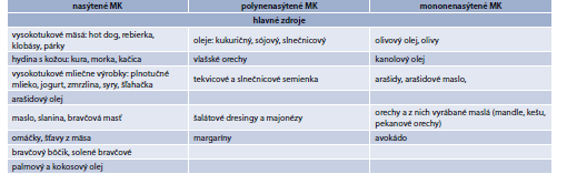 Tab. 15.15 | Hlavné zdroje nasýtených, polynenasýtených a mononenasýtených mastných kyselín