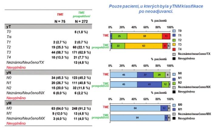 Tab. 2, Grafy 8: Restaging sestavy po neoadjuvantní léčbě (ycTycNycM) Tab. 2, Graphs 8: Set restaging after neoadjuvant therapy (ycTycNycM)