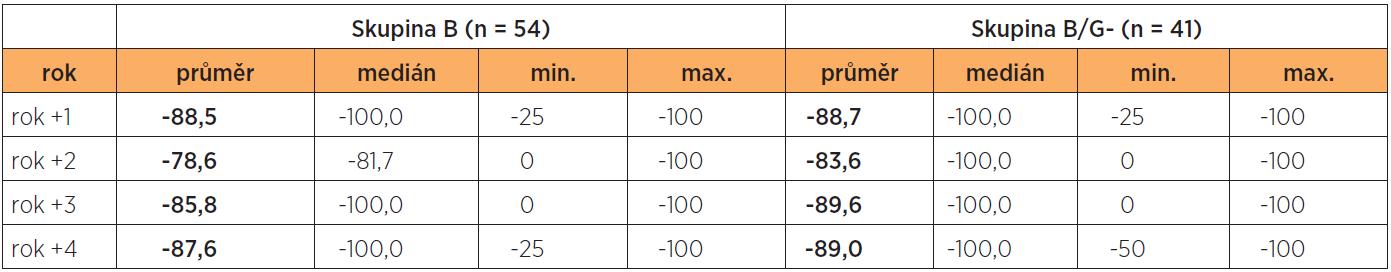 Indexy změny v jednotlivých rocích I. a II. fáze projektu proti roku -1