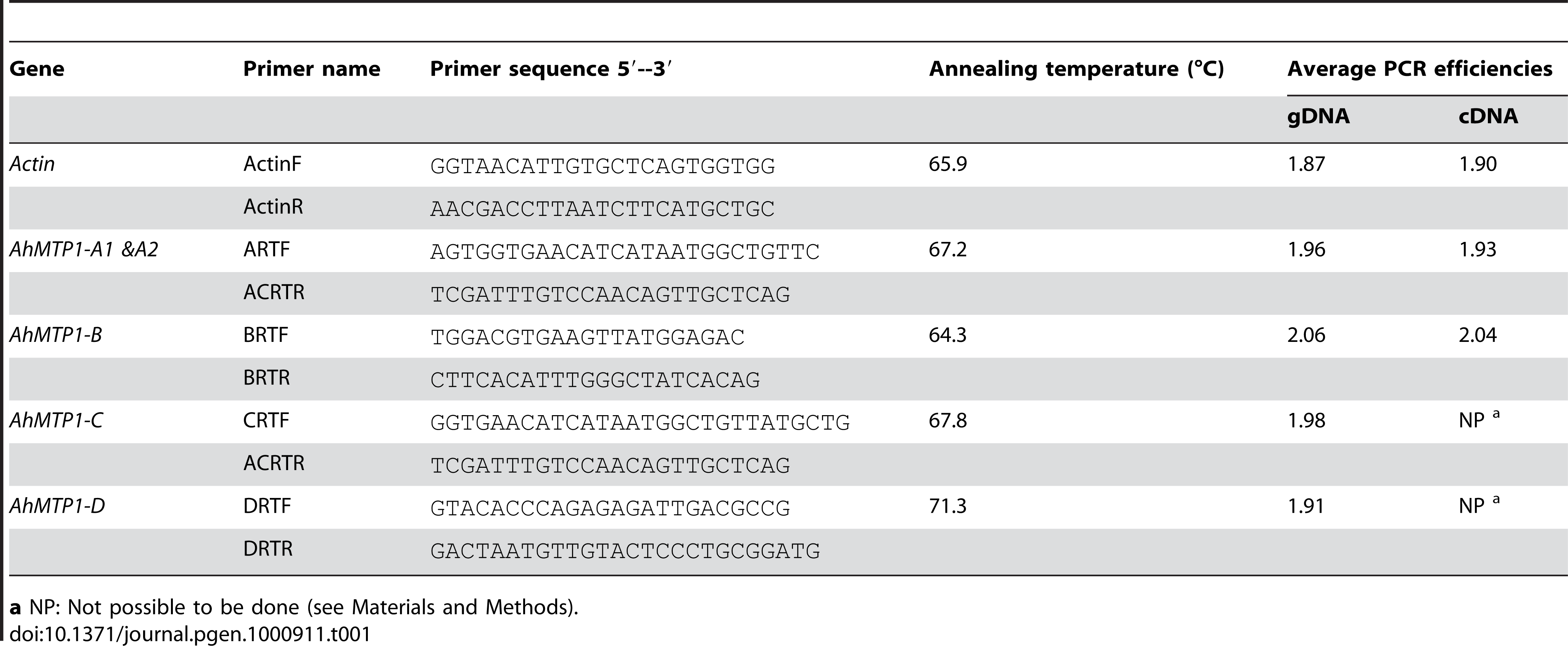 Gene-specific primer pairs used to characterise the different <i>AhMTP1</i> paralogues in real-time quantitative RT–PCR analyses.