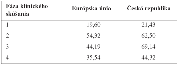 Zastúpenie placebom kontrolovaných štúdií (v %)