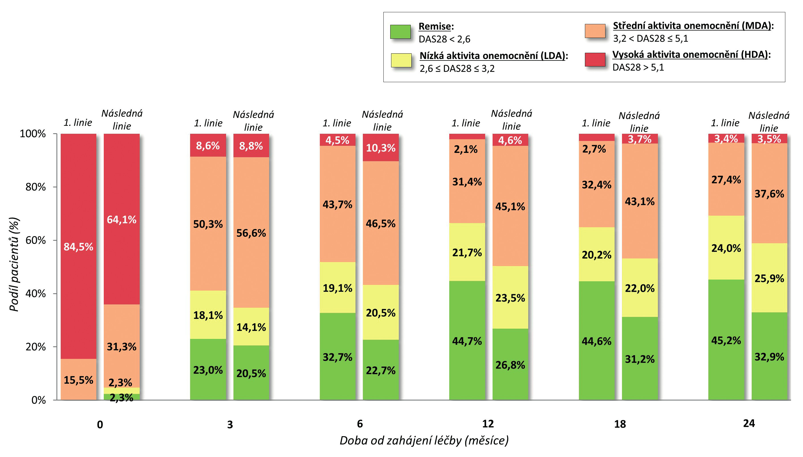 Obr. 1d Aktivita onemocnění dle DAS 28 u první a následné linie léčby adalimumabem – dosažení remise a nízké aktivity onemocnění.