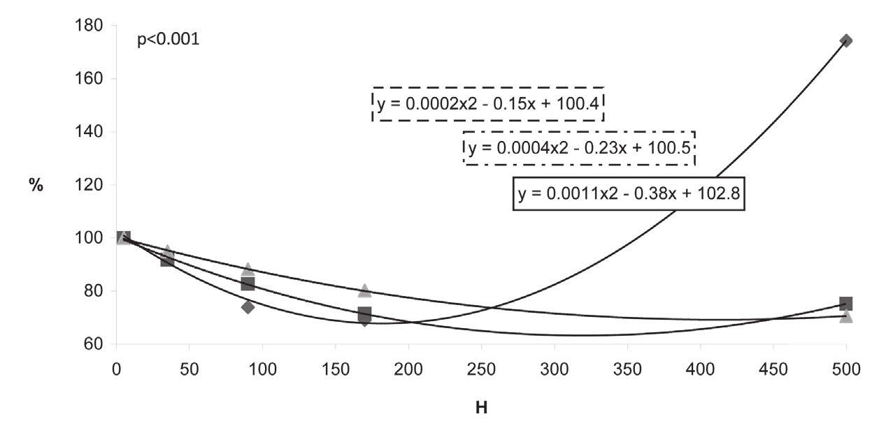 Fig. 4 Dependence of direct bilirubin on hemolysis (H = H index, index of hemolysis) – relative change; curves according to