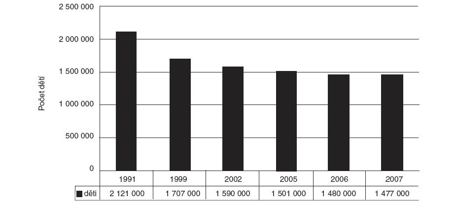 Celkový počet dětí v ČR ve věku 0–14 let v období 1991–2007.